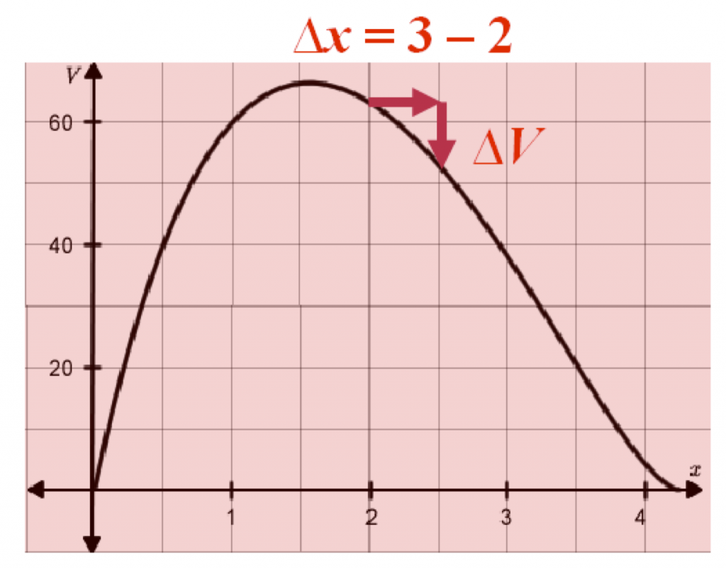 Graph of V in terms of x, Change represented