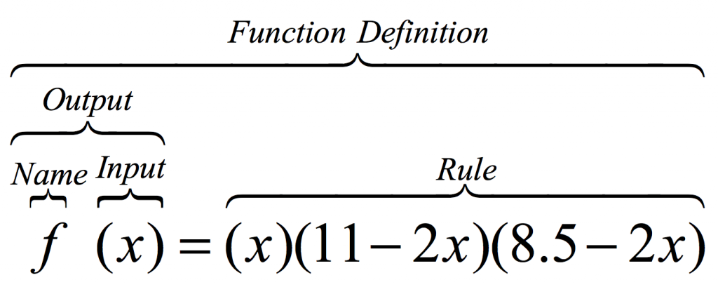Function for Box Volume vs Cutout Length