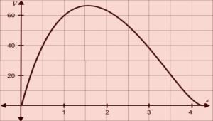 Graph of Volume vs Cutout Length